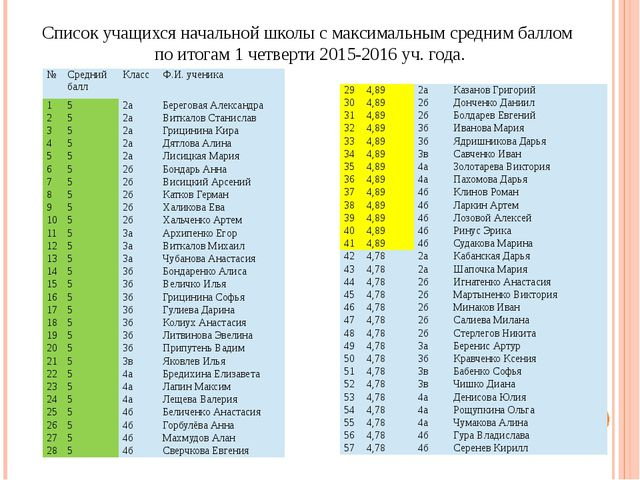 Список учащихся начальной школы с максимальным средним баллом по итогам 1 чет...