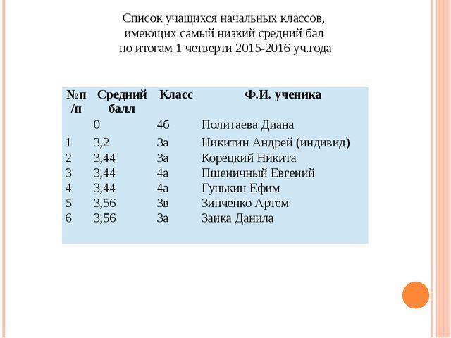 Список учащихся начальных классов, имеющих самый низкий средний бал по итогам...