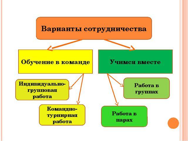 Варианты сотрудничества Обучение в команде Учимся вместе Индивидуально-группо...