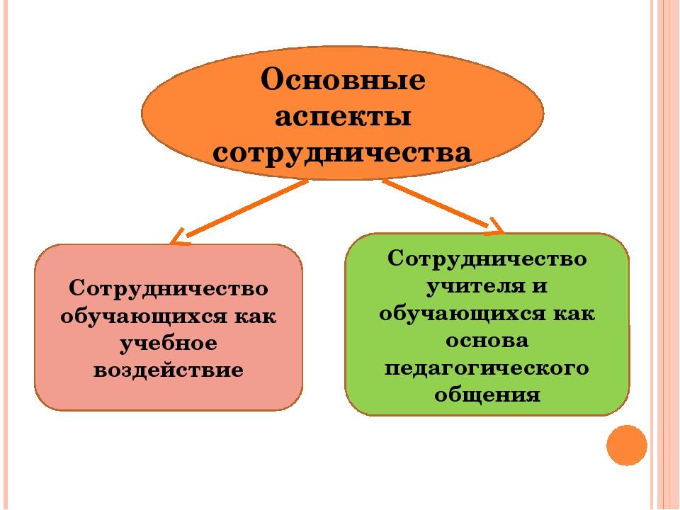 Основные аспекты сотрудничества Сотрудничество обучающихся как учебное воздей...