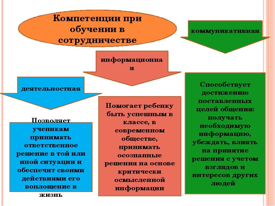 Компетенции при обучении в сотрудничестве деятельностная информационная комму...