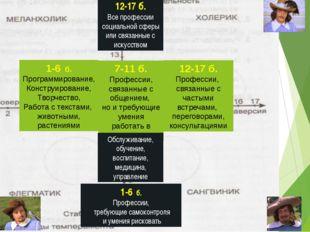 12-17 б. Все профессии социальной сферы или связанные с искусством 7-11 б. П