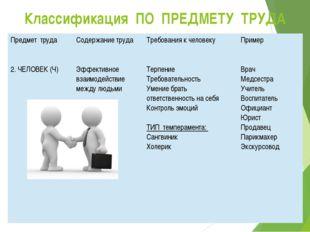 Классификация ПО ПРЕДМЕТУ ТРУДА Предмет труда Содержание труда Требования к ч