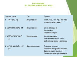 Классификация ПО ОРУДИЯМ И СРЕДСТВАМ ТРУДА Орудиетруда Тип Пример РУЧНЫЕ(Р) В