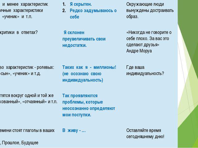 Даны пять и менеехарактеристик Илилаконичные характеристики «человек», «учен...