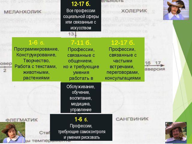 12-17 б. Все профессии социальной сферы или связанные с искусством 7-11 б. П...
