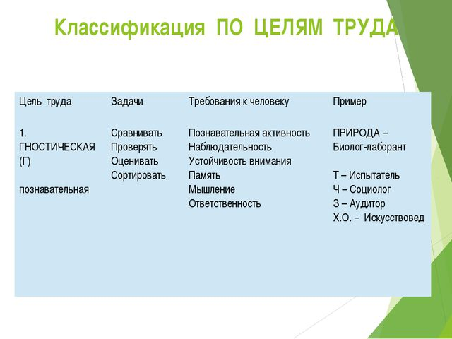 Классификация ПО ЦЕЛЯМ ТРУДА Цель труда Задачи Требования к человеку Пример 1...
