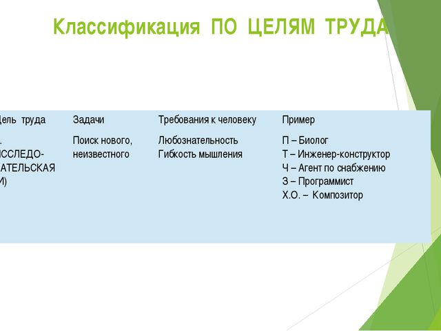 Классификация ПО ЦЕЛЯМ ТРУДА Цель труда Задачи Требования к человеку Пример 3...