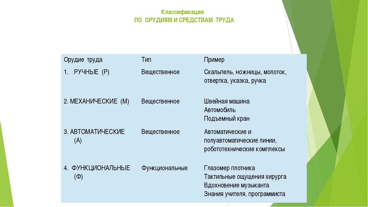Классификация ПО ОРУДИЯМ И СРЕДСТВАМ ТРУДА Орудиетруда Тип Пример РУЧНЫЕ(Р) В...