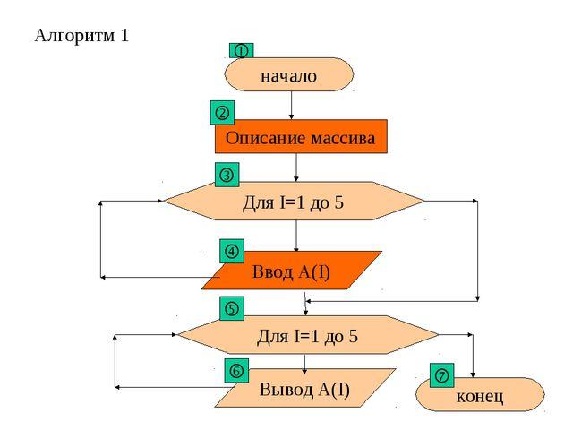начало Для I=1 до 5 Ввод A(I) Описание массива Для I=1 до 5 Для I=1 до 5 Для...