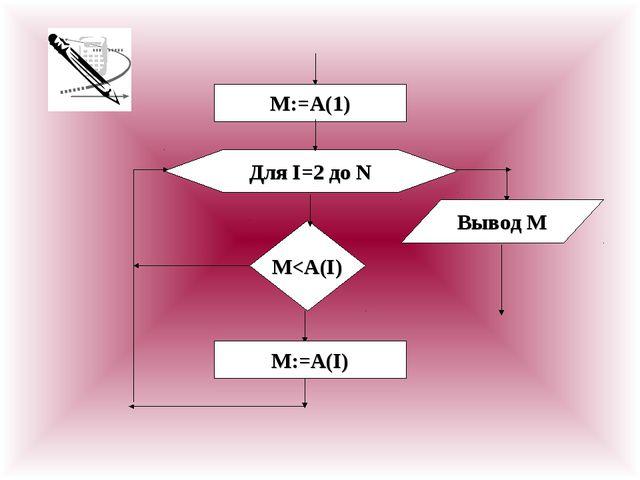М:=A(1) Для I=2 до N M