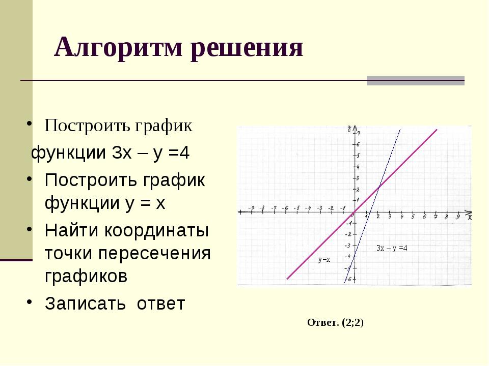 Алгоритм решения Построить график функции 3х – у =4 Построить график функции...