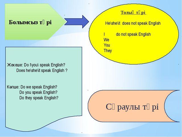 Болымсыз түрі Толық түрі He\she\it does not speak English I do not speak Engl...