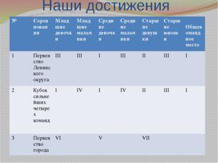 Наши достижения № Соревнования Младшиедевочки Младшиемальчики Средниедевочки