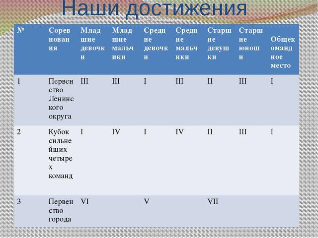 Наши достижения № Соревнования Младшиедевочки Младшиемальчики Средниедевочки...