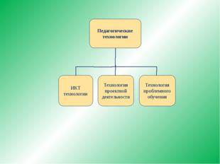 Педагогические технологии ИКТ технологии Технология проблемного обучения Техн