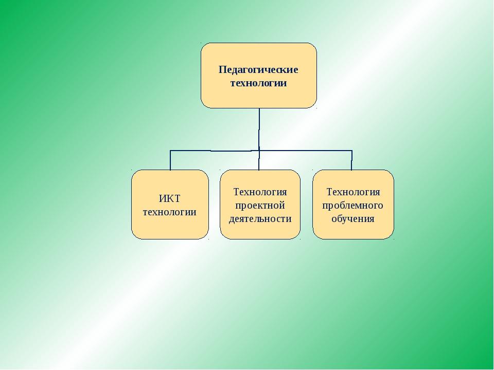 Педагогические технологии ИКТ технологии Технология проблемного обучения Техн...