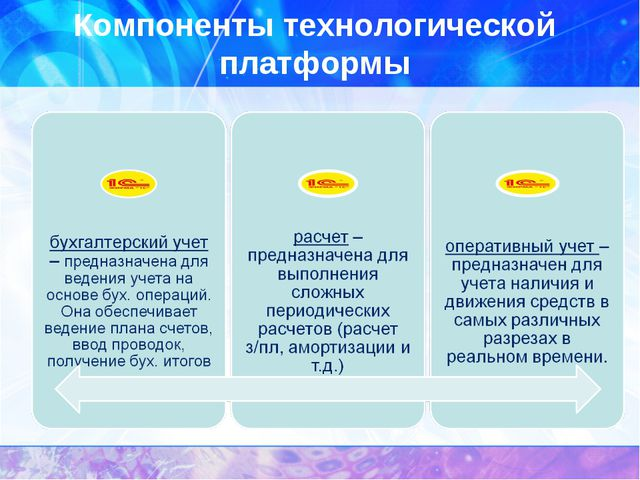 Компоненты технологической платформы