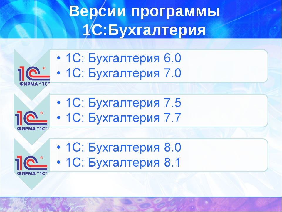 Версии программы 1С:Бухгалтерия