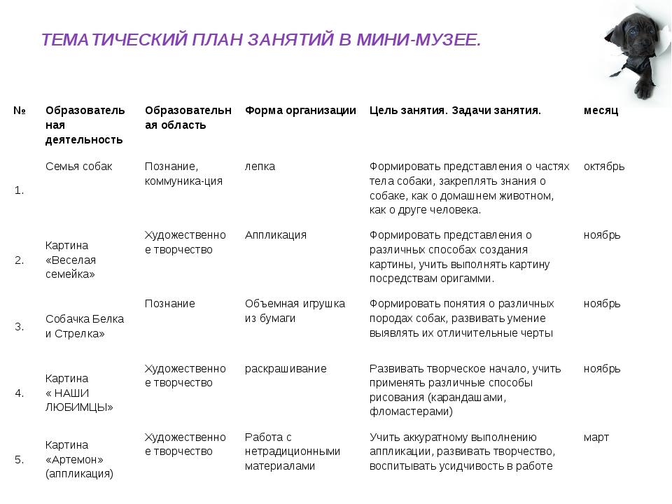 ТЕМАТИЧЕСКИЙ ПЛАН ЗАНЯТИЙ В МИНИ-МУЗЕЕ. №Образовательная деятельностьОбразо...
