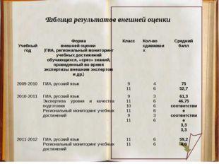 Таблица результатов внешней оценки Учебный годФорма внешней оценки (ГИА, ре