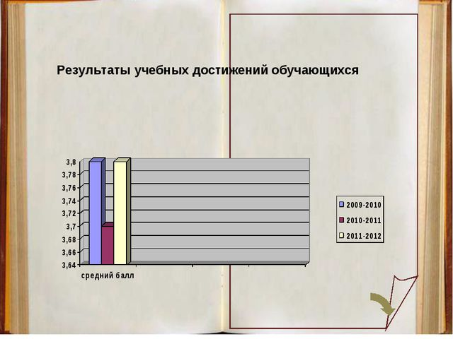 Результаты учебных достижений обучающихся