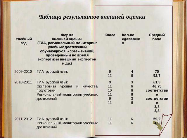 Таблица результатов внешней оценки Учебный годФорма внешней оценки (ГИА, ре...