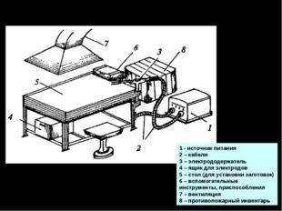 Оборудование сварочного поста 1 - источник питания 2 – кабели 3 – электрододе