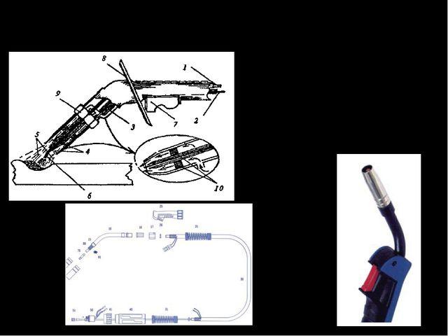 1 – трубка подачи защитного газа; 2 – вход плавящегося электрода (проволоки);...