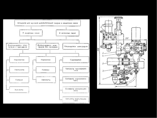 Аппараты для автоматической сварки в среде защитного газа Головка для автомат...