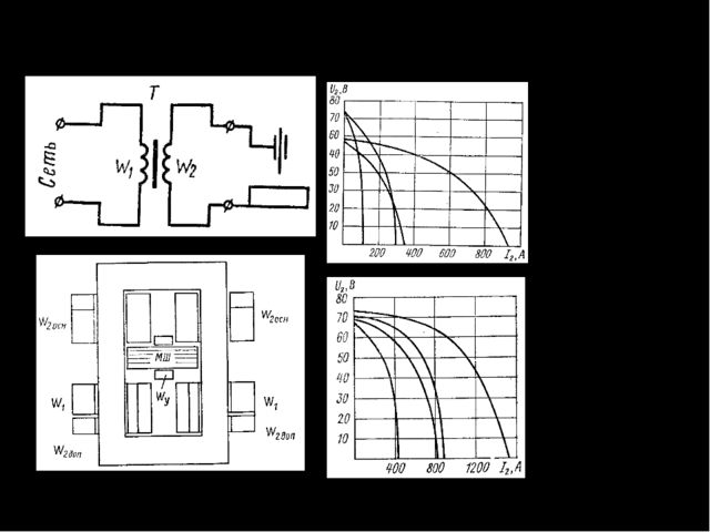 Источники питания сварочной дуги Сварочные трансформаторы ВАХ трансформаторов...