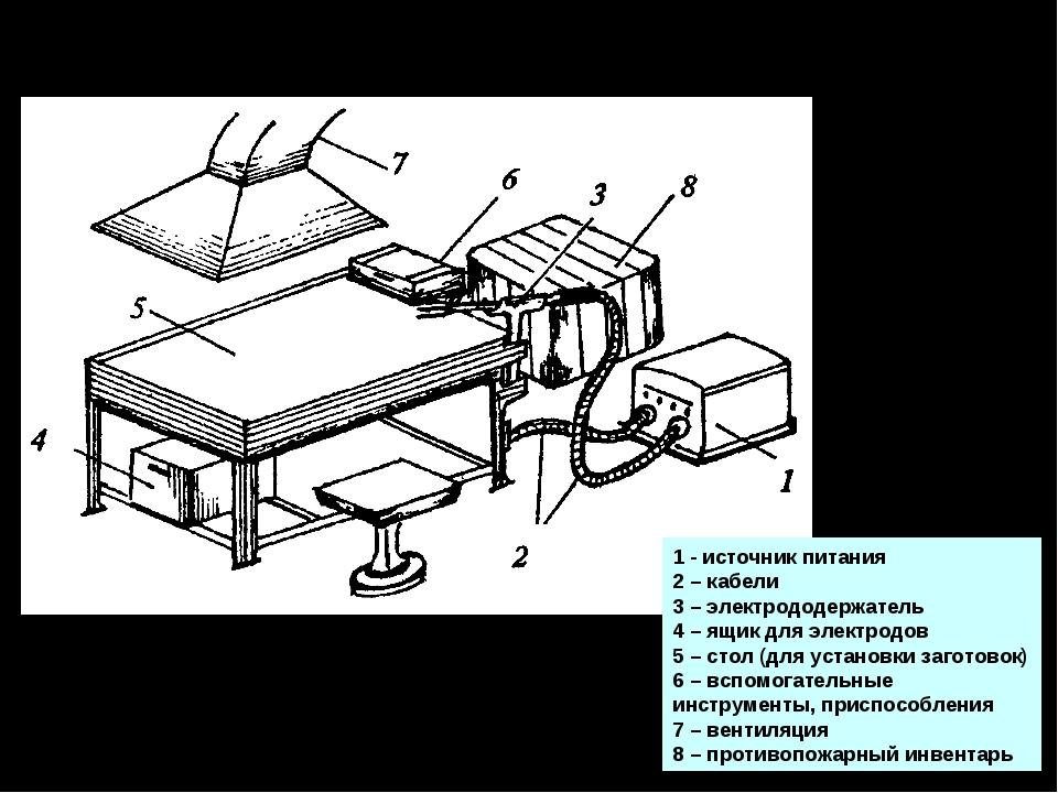 Оборудование сварочного поста 1 - источник питания 2 – кабели 3 – электрододе...