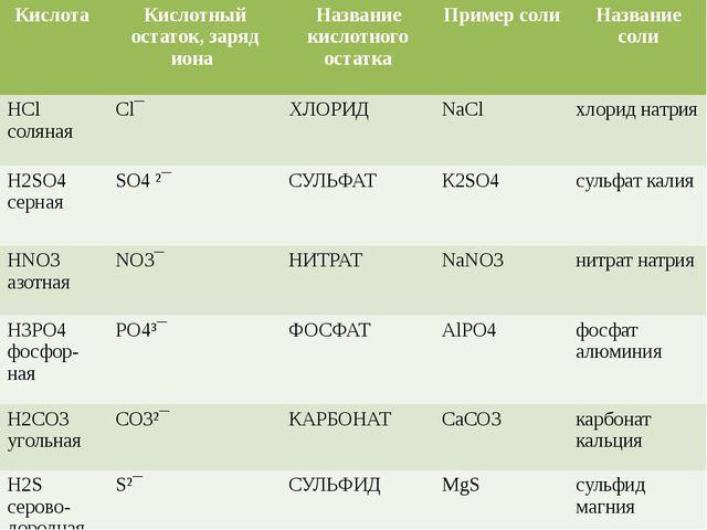 Дать название: MgSO4 Al2(SO4)3 Fe(NO3)3 CaCO3 NaCl