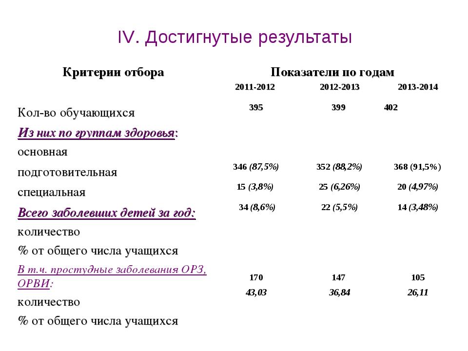 IV. Достигнутые результаты Критерии отбораПоказатели по годам  2011-2012 2...