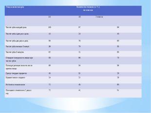 Уход за полостью рта Количество человек ( в % ) по классам 1А 1Б 2 классы Чи