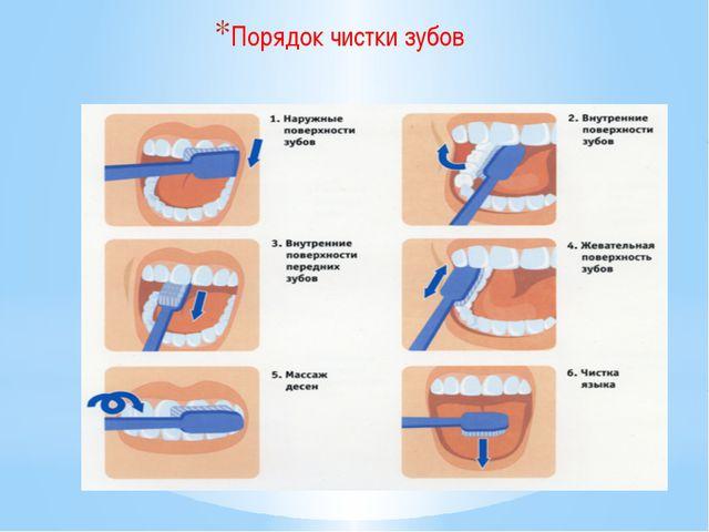 Порядок чистки зубов