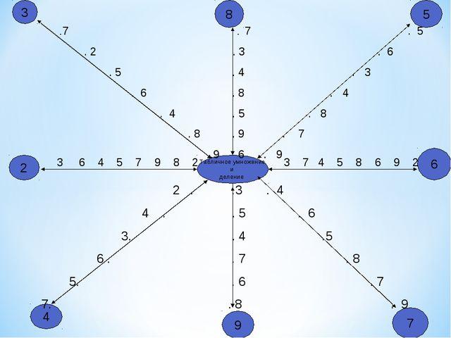 Табличное умножение и деление .7 . 7 . 5 . 2 . 3 . 6 . 5 . 4 . 3 . 6 . 8 . 4...