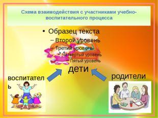 Схема взаимодействия с участниками учебно-воспитательного процесса дети родит