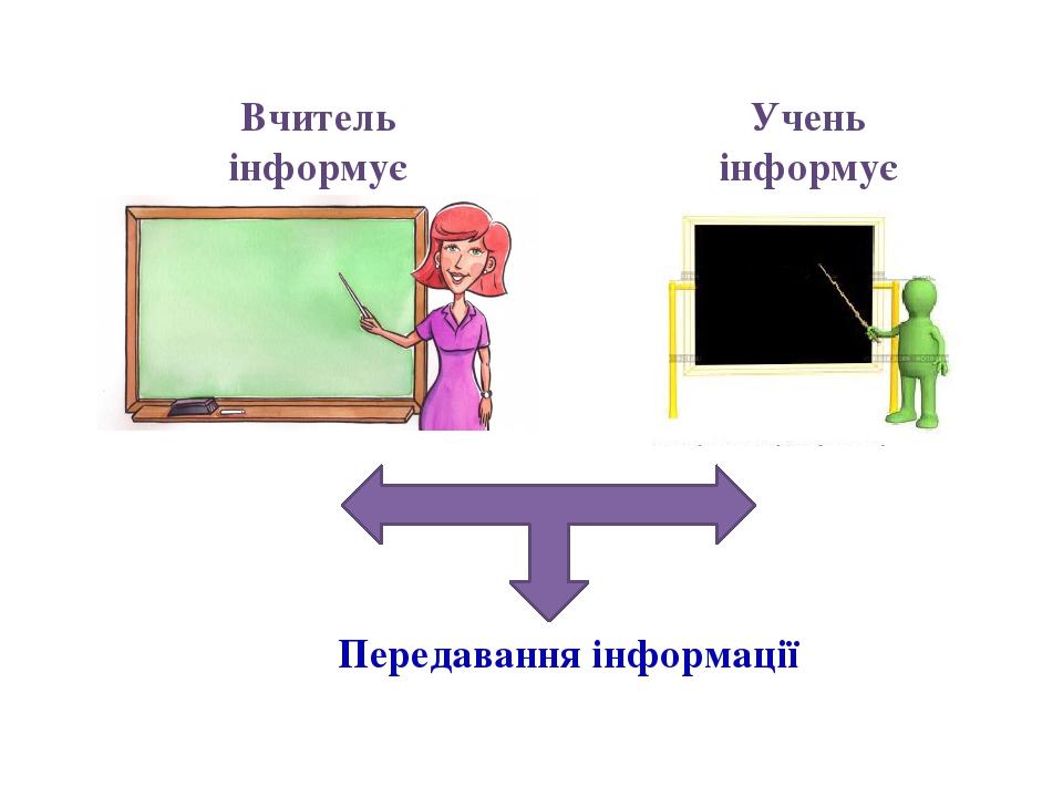 Вчитель інформує Учень інформує Передавання інформації