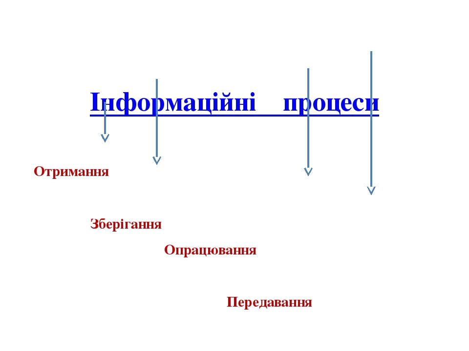 Інформаційні процеси  Отримання Зберігання Опрацювання Передавання