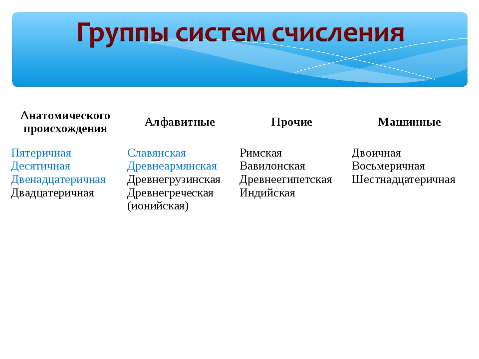 Анатомического происхожденияАлфавитныеПрочиеМашинные Пятеричная Десятичная...