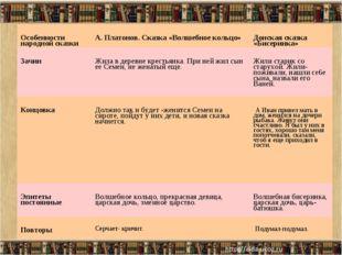 Особенности народной сказкиА. Платонов. Сказка «Волшебное кольцо»Донская ск