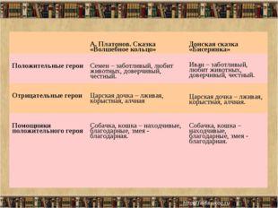 А. Платонов. Сказка «Волшебное кольцо»Донская сказка «Бисеринка» Положител