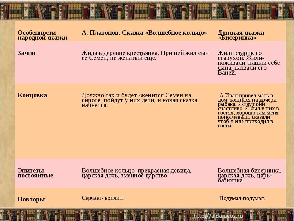 Особенности народной сказкиА. Платонов. Сказка «Волшебное кольцо»Донская ск...