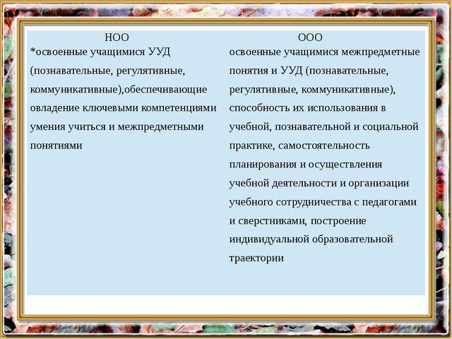 НОО ООО *освоенные учащимися УУД (познавательные, регулятивные, коммуникативн...