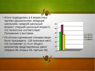 Итоги подводились в 4 возрастных группах (дошкольники, младшие школьники, сре