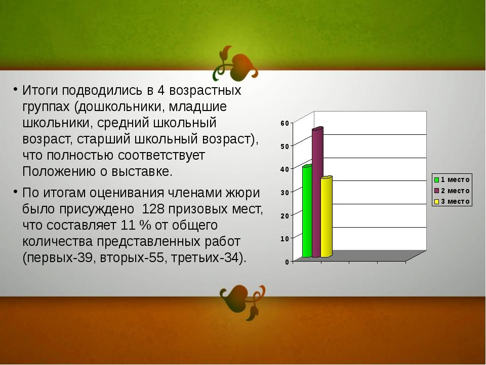 Итоги подводились в 4 возрастных группах (дошкольники, младшие школьники, сре...