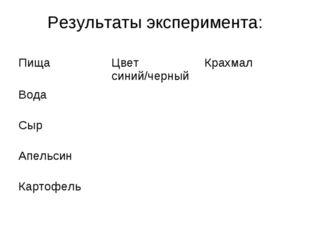Результаты эксперимента: