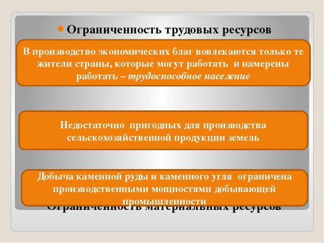 Ограниченность трудовых ресурсов Ограниченность природных ресурсов Ограниченн...