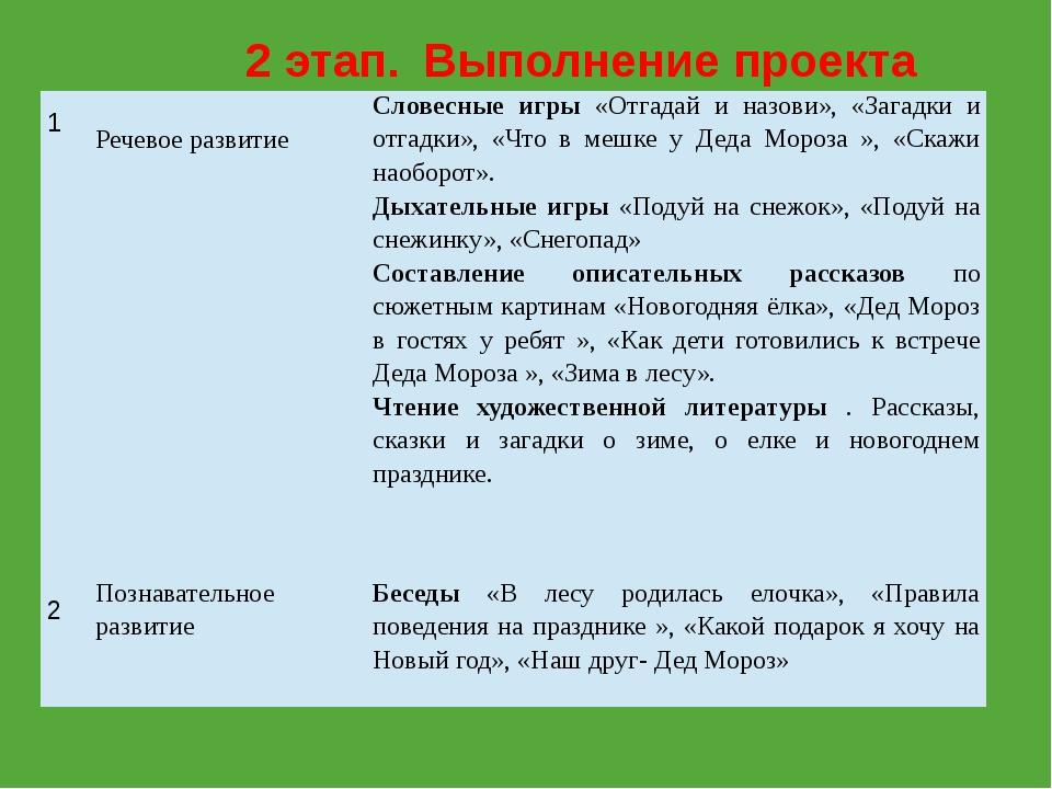 2 этап. Выполнение проекта 1 Речевое развитие Словесные игры«Отгадай и назови...